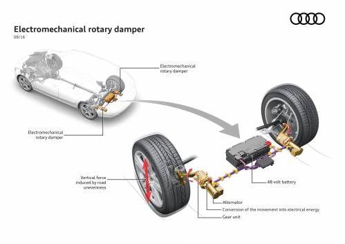 Audi Wants to Improve Comfort, Reduce Fuel Consumption via Electric Suspension
