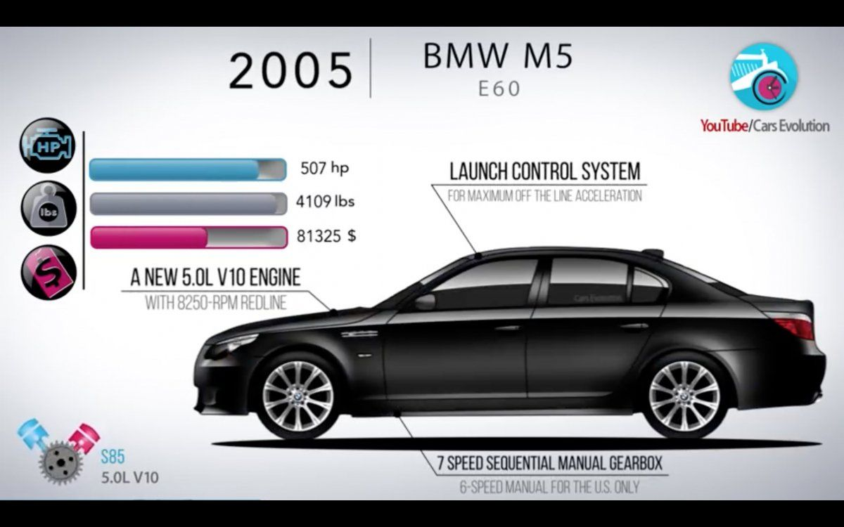The Evolution Of The Bmw M5