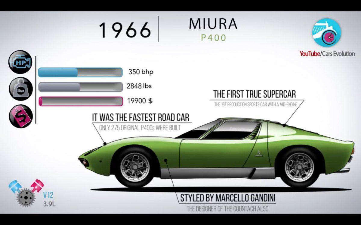 The Evolution Of Lamborghini Models